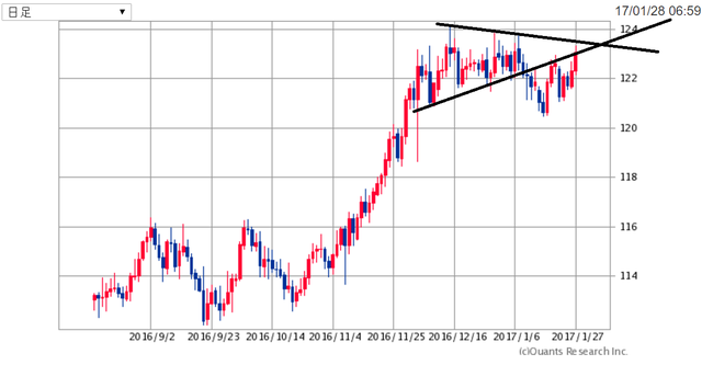 EURJPY170129.png