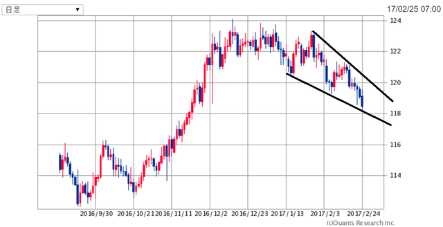 EURJPY170226.png