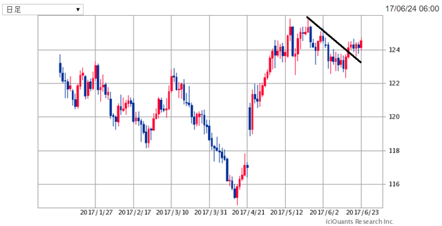 EURJPY170625.png