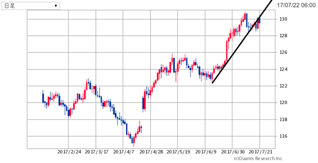 EURJPY170723.png