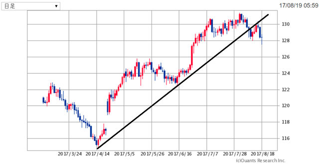 EURJPY170820.png
