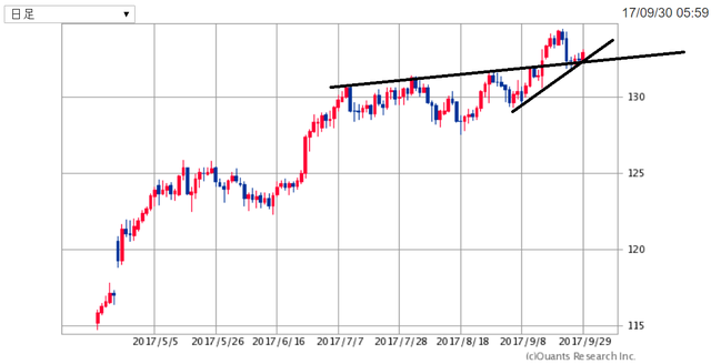 EURJPY171001.png