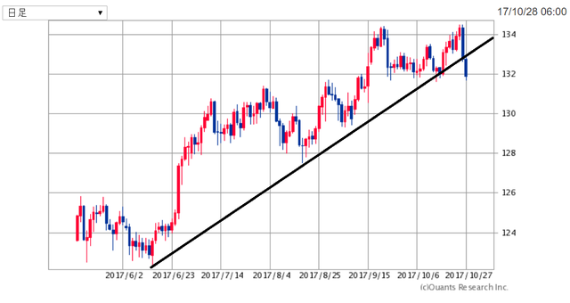 EURJPY171029.png