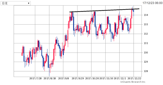 EURJPY171224.png