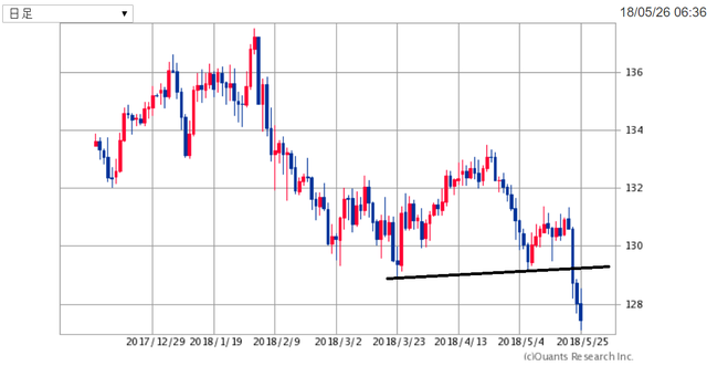 EURJPY180527.png