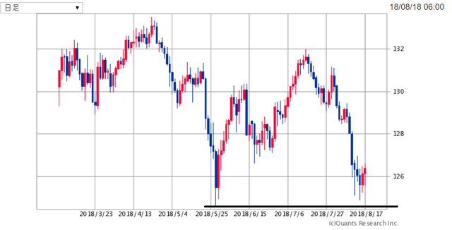 EURJPY180819.png