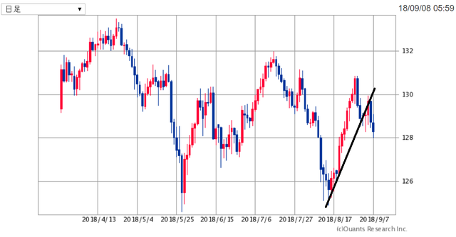 EURJPY180909.png