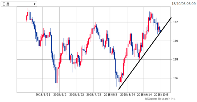 EURJPY181007.png