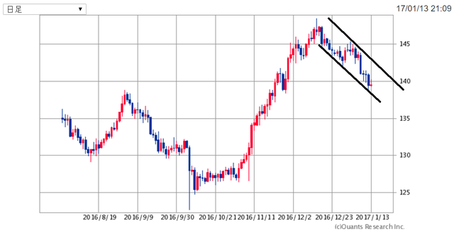 GBPJPY170113.png