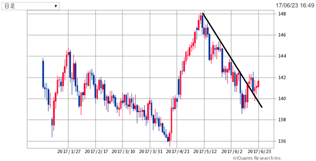 GBPJPY170623.png