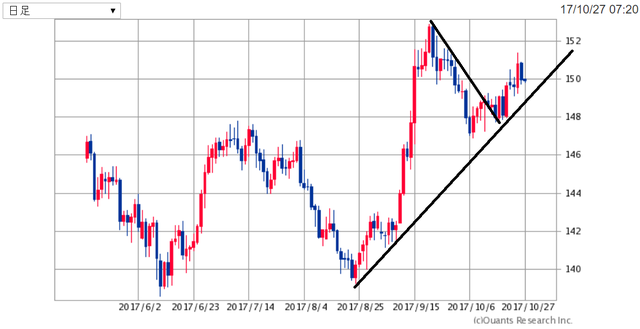 GBPJPY171027.png