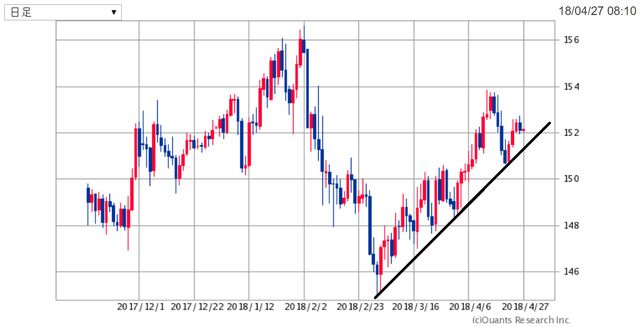GBPJPY180427.png