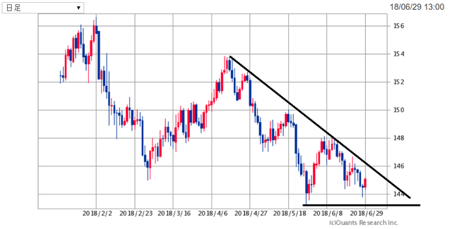 GBPJPY180629.png