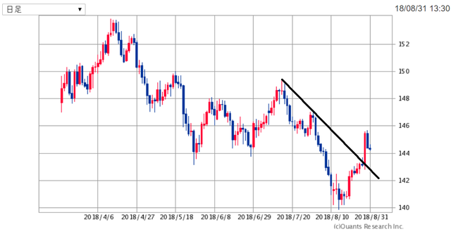 GBPJPY180831.png